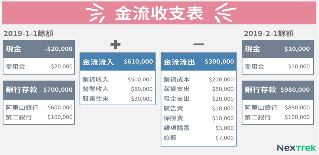 NexTrek:金流收支表